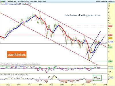BANKINTER analisis tecnico