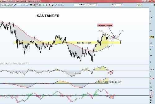 Banco santader