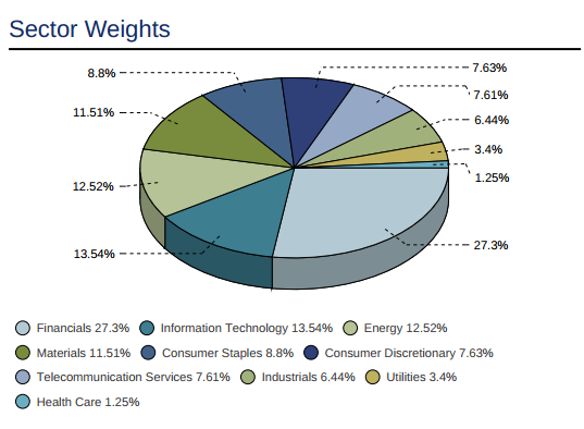 MSCI Emerging markets by sectors