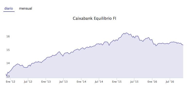Caixabank Equilibrio