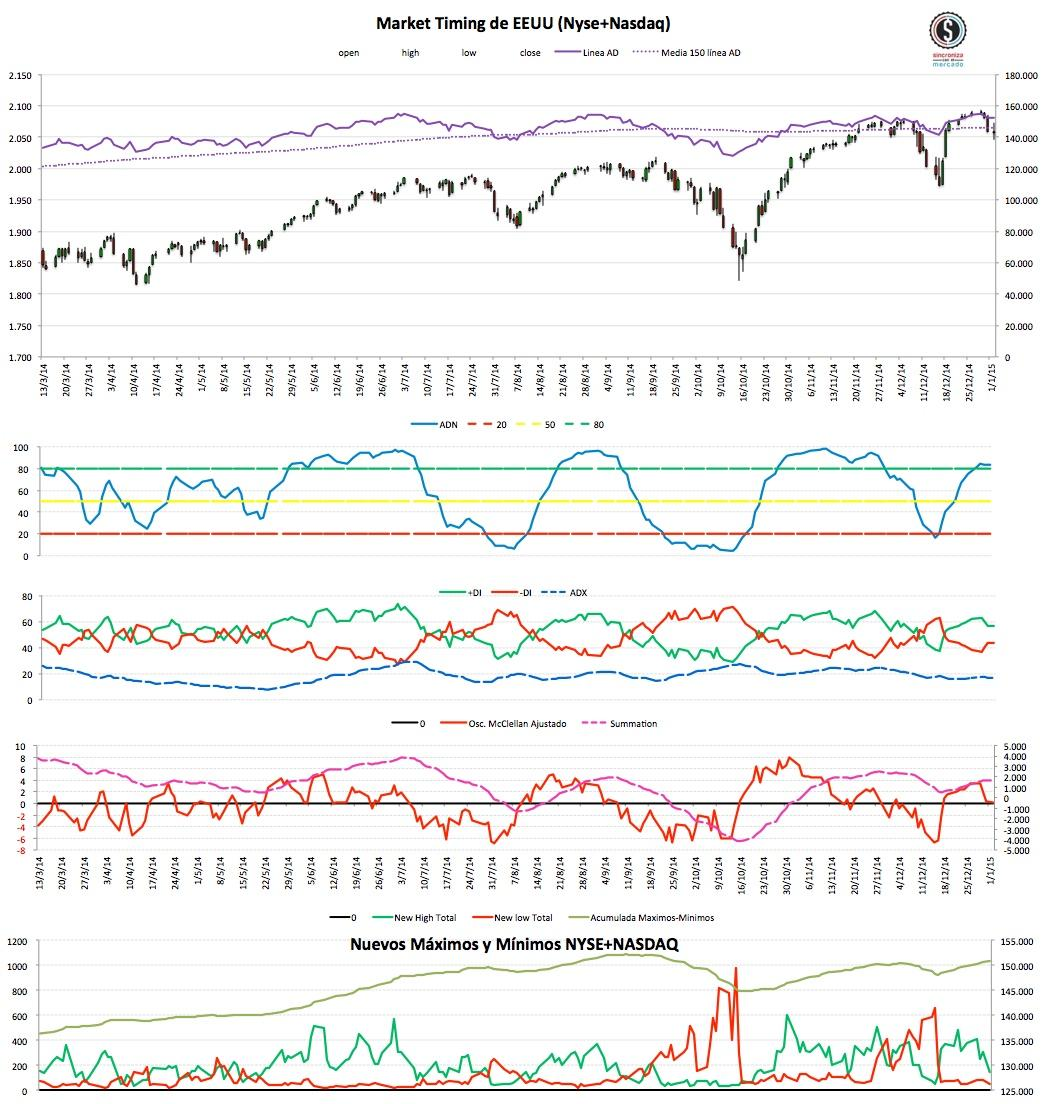 2015-01-04 Market Timing USA