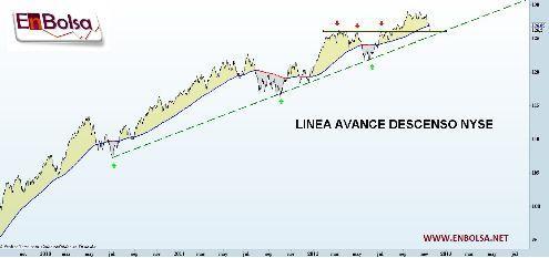 LINEA AD NYSE