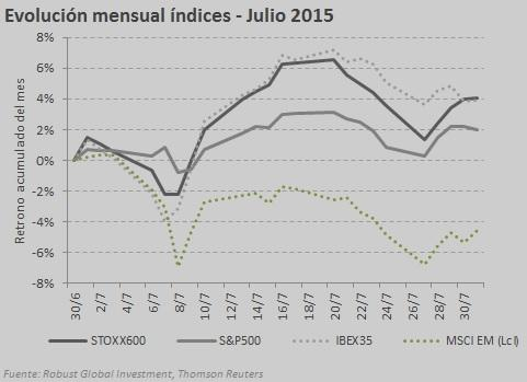 evol índices julio 2015 2