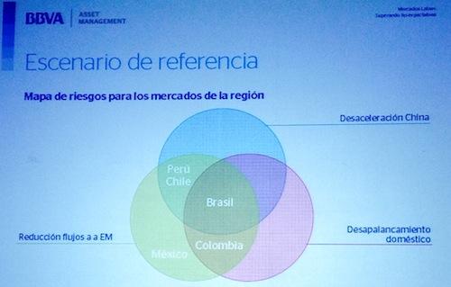 Mapa de riesgos inversión Latinoamérica