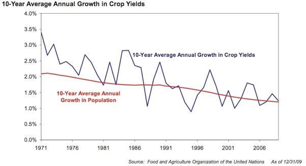 annual growth in crop yields_GMO-mini