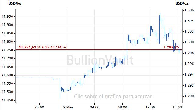 Grafica Precio del oro