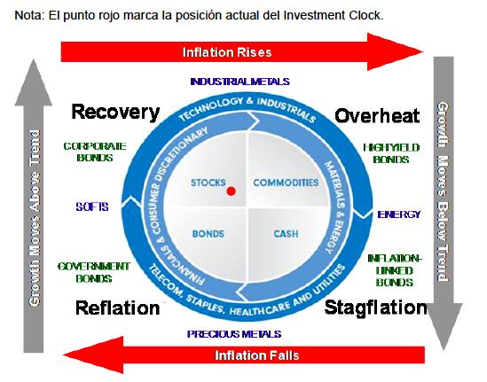Reloj de la inversión de Fidelity