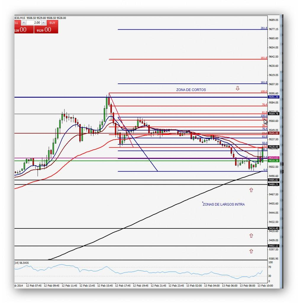 Compartirtrading Post Day Trading 2014-02-13 Dax 15minutos