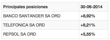Posiciones Bankinter Bolsa España