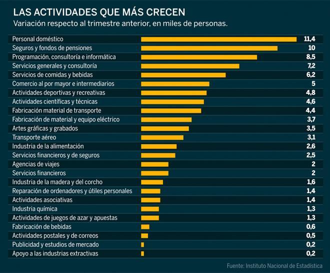 Los veinticinco sectores que sí crean empleo