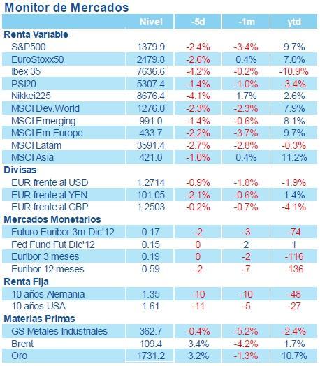 Nota semanal Estrategia Global BBVA Asset Management, 12 de noviembre de 2012