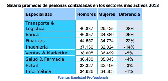 Tabla salarial 2013 por sectores