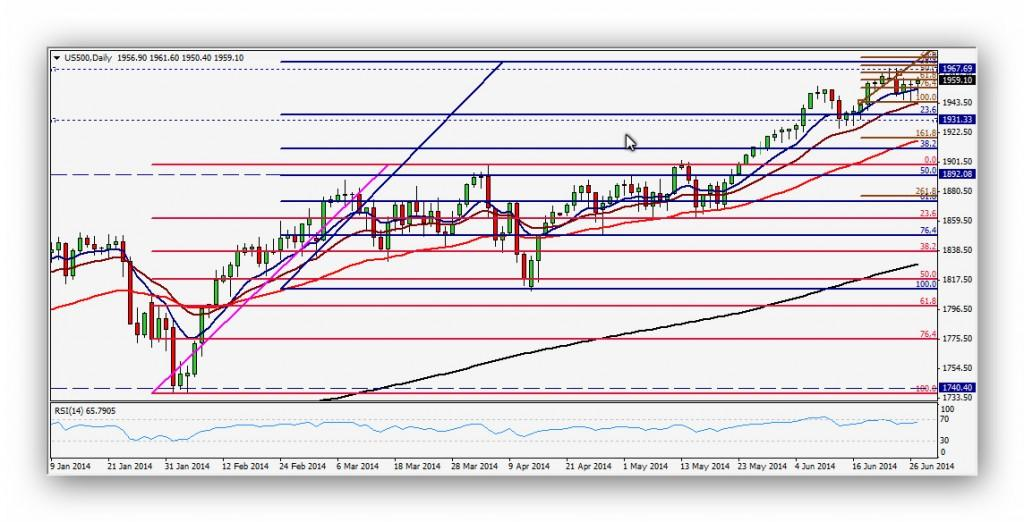 CompartirTrading Post Day Trading 2014-06-30 SP500 Diario