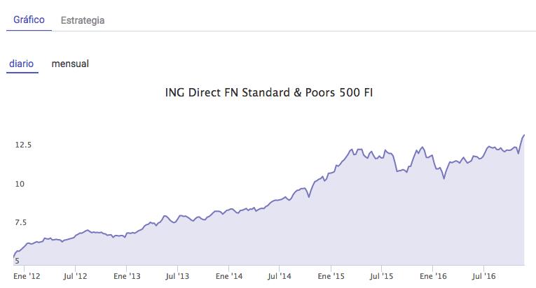 ING Direct Fondo Naranja Standard Poors
