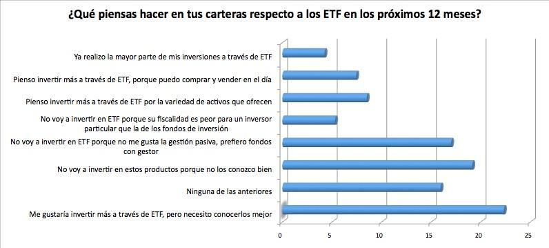 Inversión en ETF en los próximos meses