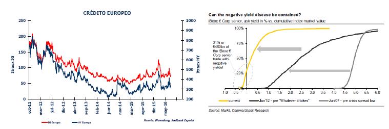 Andbank crédito europeo