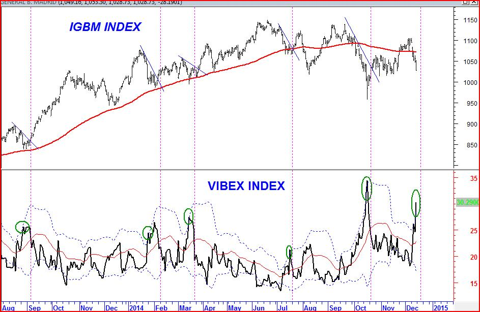 indice vibex y bollinger