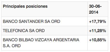 Santander Índice España posiciones