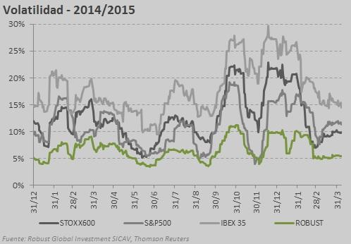 volatilitat mar 2015