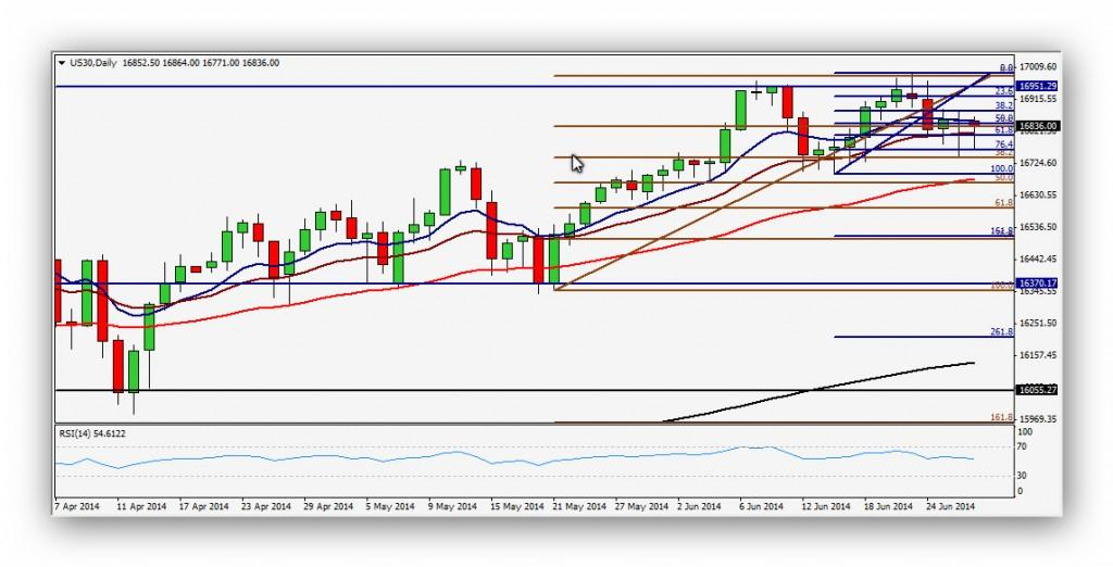 CompartirTrading Post Day Trading 2014-06-30 Dow Jones Diario
