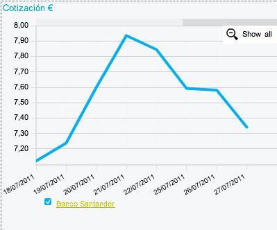 Cotización Santander