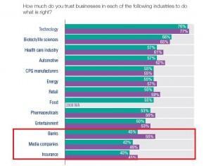 Los sectores financieros, a la cola en reputación entre los consumidores, según el informe Trust Barometer de Edelman