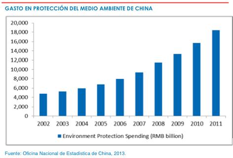 Gasto en protección del medio ambiente China