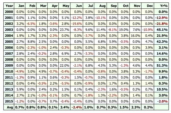 tabla resultados walk forward 2000 - 2016