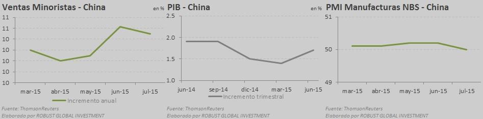macro china agosto 2015
