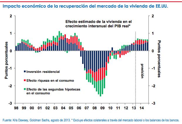 Sector inmobiliario y economía EEUU