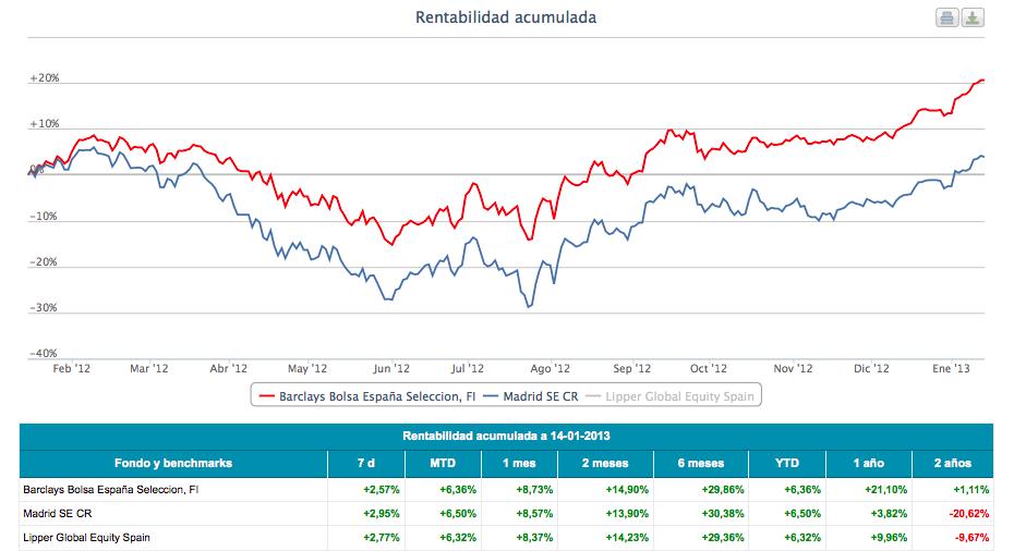 Barclays Bolsa España Seleccion