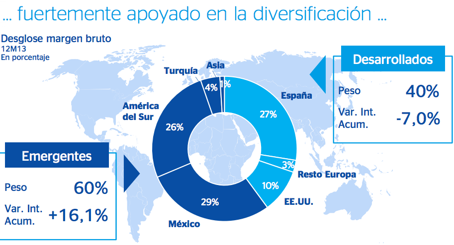 Diversificación BBVA