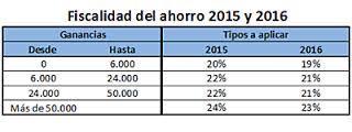 fiscalidad del ahorro 2015 y 2016