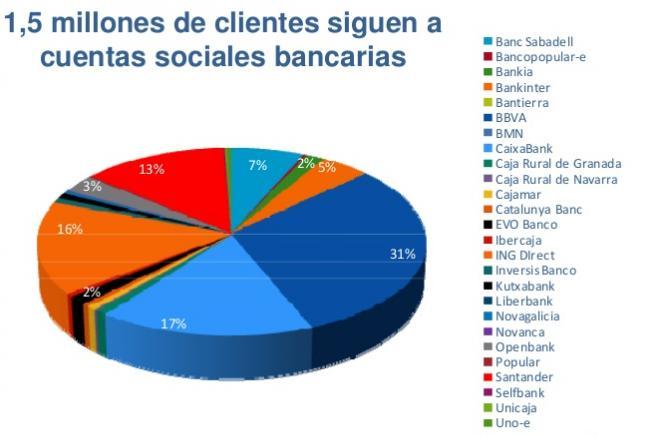 clientes-redes-sociales-banca