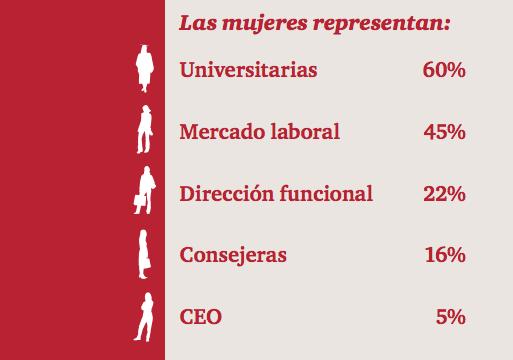 Mujeres universidad y mercado laboral