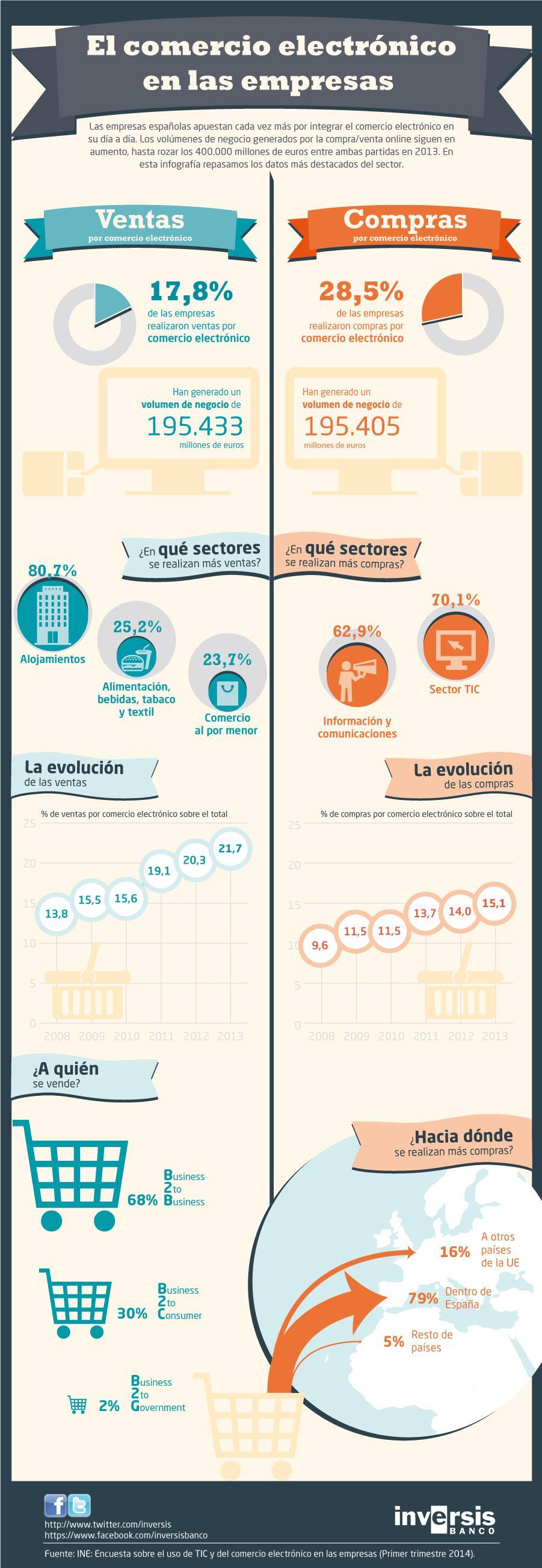 Info00_comercio-electronico2