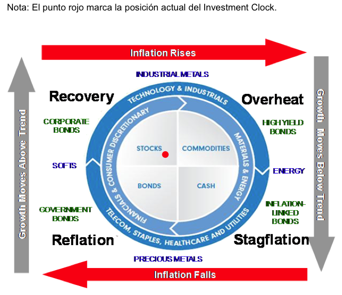 Investment Clock Fidelity
