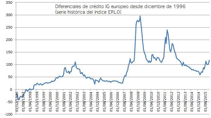 Diferenciales de crédito IG