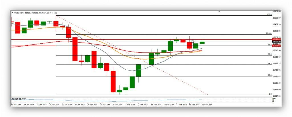 Compartirtrading Post Day Trading 2014-02-21 DOW DIARIO