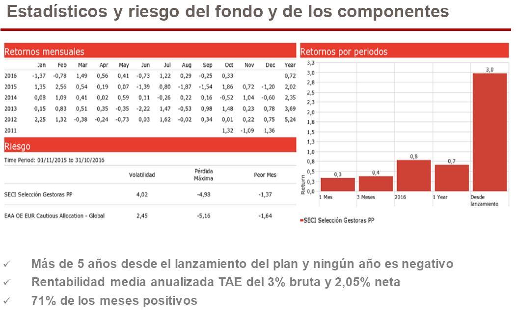 Andbank_grafico_planes_pensiones