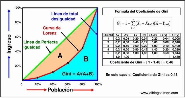 Formula Coeficiente Gini