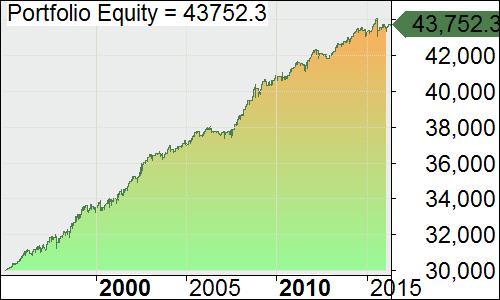 1. Portfolio Equity