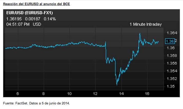 Reacción EURUSD al anuncio del BCE