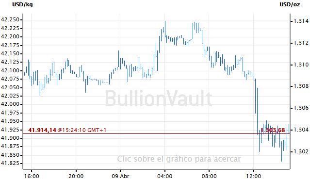 Grafica del precio del oro hoy