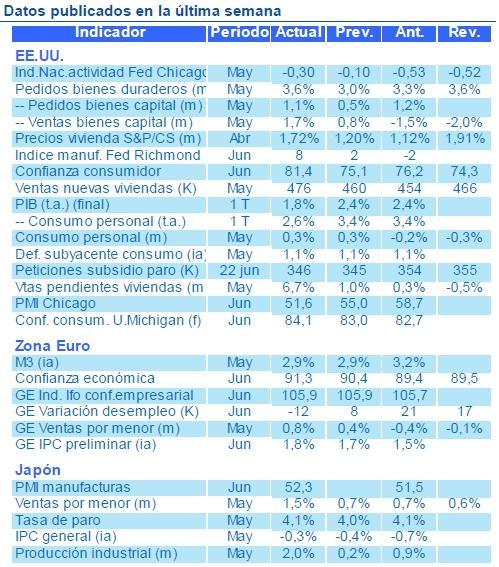 Nota semanal Estrategia Global BBVA Asset Management, 1 de julio de 2013