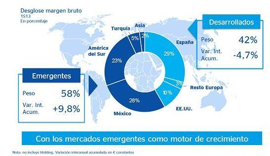 Mercados emergentes BBVA