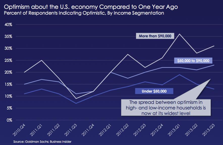 Optimismo sobre la recuperación económica en EEUU