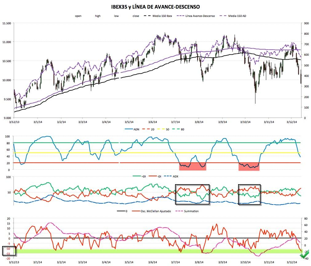 2014-12-15 Market Timing Ibex