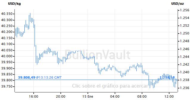 Grafico del precio del oro