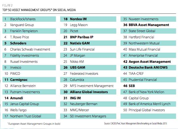 Ranking Gestoras Redes Sociales
